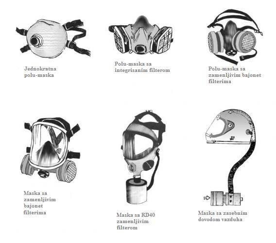 Vrste maski za zaštitu disajnih organa